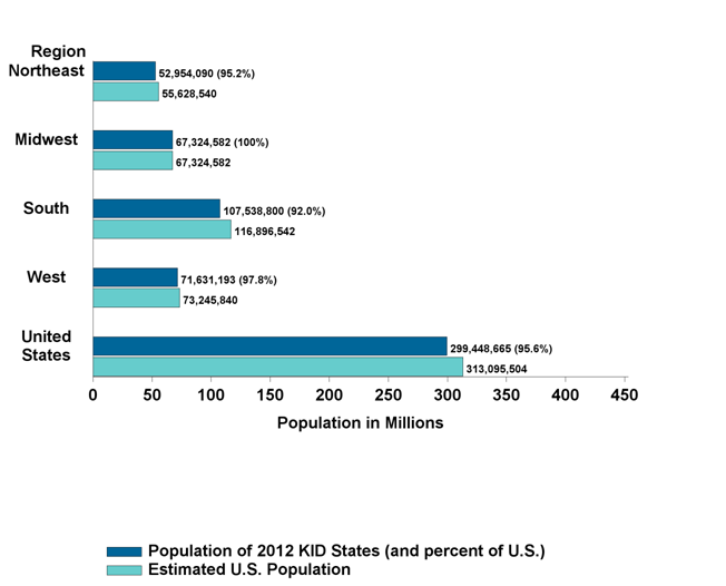 Figure 3. Percentage of U.S. Population in 2012 KID States, by Region Calculated using the estimated U.S. population on July 1, 2012