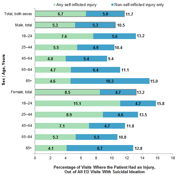 Emergency Department Visits Related To Suicidal Ideation 2006 2013 220