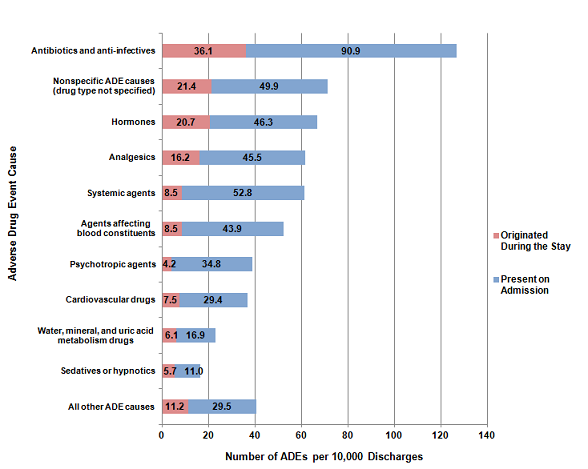 Figure 1 is a stacked bar graph, illustrating the number of adverse drug events per 10,000 discharges by the cause of the adverse drug event, for those that originated during the stay and those that were present on admission.