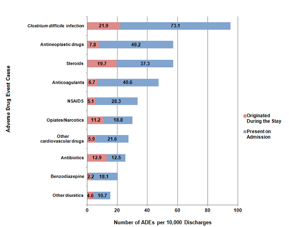 Figure 2 is a stacked bar graph, illustrating the number of adverse drug events per 10,000 discharges by the cause of the adverse drug event, for those that originated during the stay and those that were present on admission.