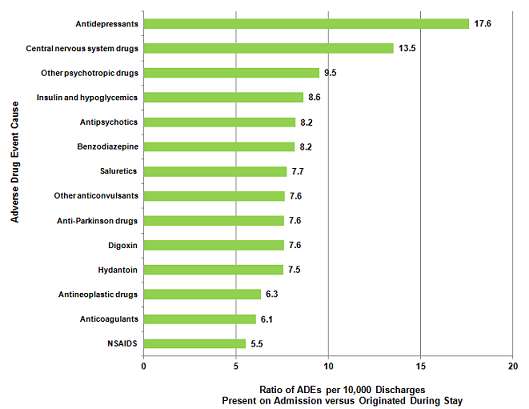 Figure 3 is a bar graph illustrating the ratio of adverse drug events per 10,000 discharges present on admission versus those that originated during the stay by the cause of the adverse drug event.