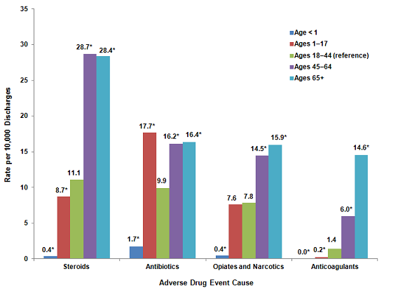 Figure 1 is a column bar chart illustrating the rate per 10,000 discharges by the cause of the adverse drug event for various age groups.