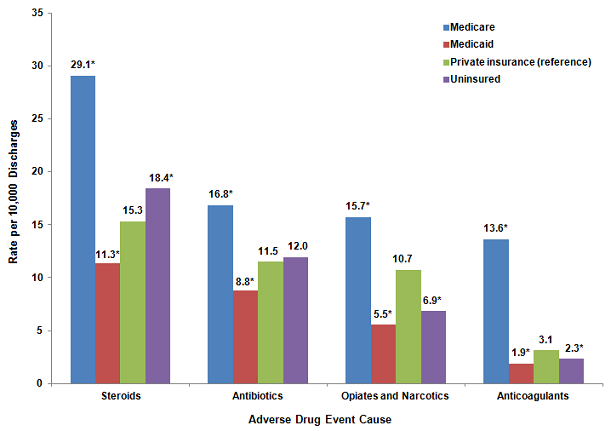 Figure 3 is a column bar chart illustrating the rate per 10,000 discharges by the cause of the adverse drug event for various payers.