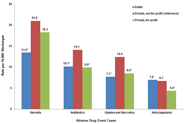 Figure 5 is a column bar chart illustrating the rate per 10,000 discharges by the cause of the adverse drug event for various types of hospital ownership.