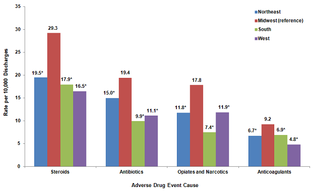 Figure 6 is a column bar chart illustrating the rate per 10,000 discharges by the cause of the adverse drug event for various hospital regions.