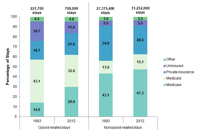 Figure 5 is a stacked bar graph illustrating the percentage of hospital stays for 5 types of payers in 1993 and 2012.