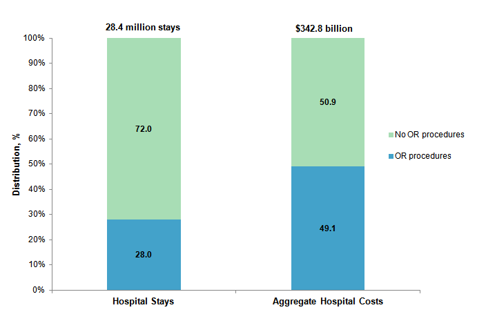 Figure 1 is a bar chart illustrating the distribution of hospital stays between those with and those without operating room procedures in 2012 and the distribution of aggregate hospital costs between those two types of hospital stays.