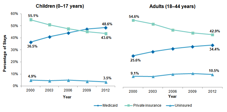 Overview Of Hospital Stays For Children In The United States 2012 187