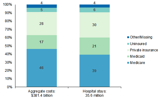 Figure 1 is a stacked bar chart illustrating the percentage of aggregate hospital costs and hospital stays by payer in 2013.