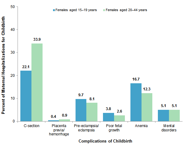 Figure 2 is a bar chart illustrating the percentage of maternal hospitalizations for childbirth that include complications in 2013 by age of the mother.