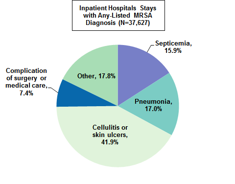 sb212 fig1 hospital , health care , and community acquired mrsa estimates from