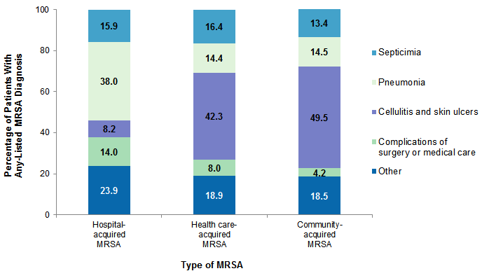 Hospital-, Health Care-, and Community-Acquired MRSA