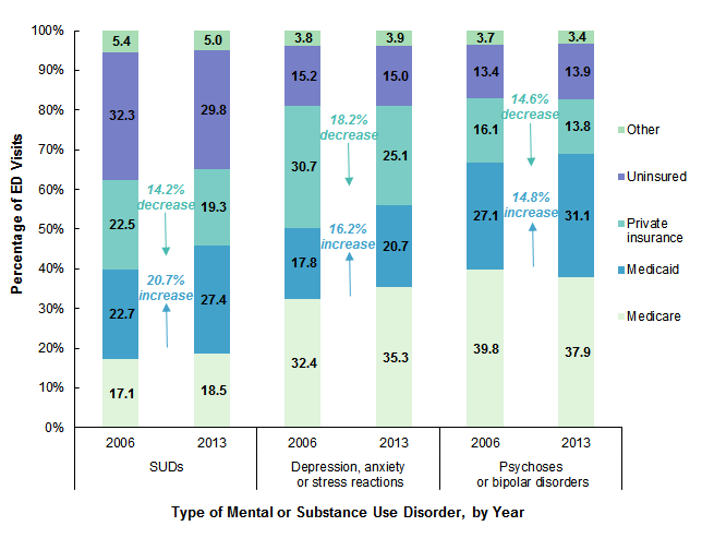 Trends in Emergency Department Visits Involving Mental and