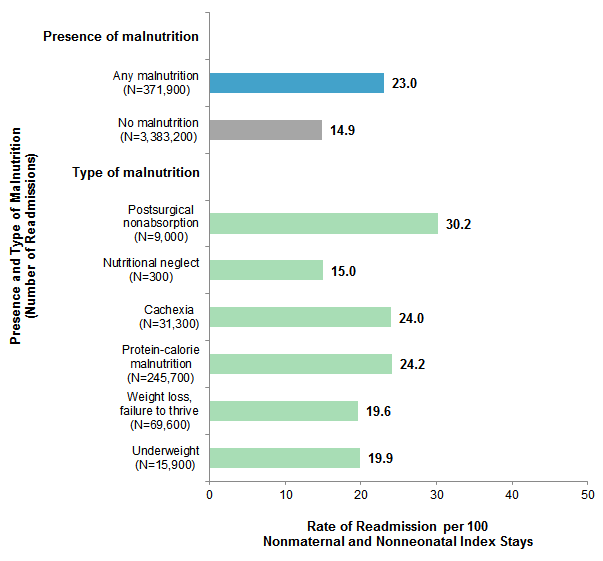 Figure 1 is a bar chart illustrating the rate of 30-day readmission per 100 nonmaternal and nonneonatal index stays by presence and type of malnutrition.