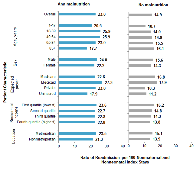 Figure 2 is a bar chart illustrating the rate of all-cause 30-day readmission per 100 nonmaternal and nonneonatal index stays with and without malnutrition by patient characteristic.
