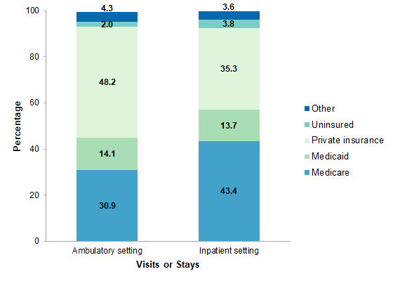 Surgeries in Hospital-Based Ambulatory Surgery and Hospital