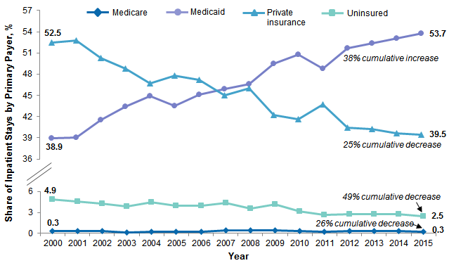 Trends in Hospital Inpatient Stays by Age and Payer, 2000