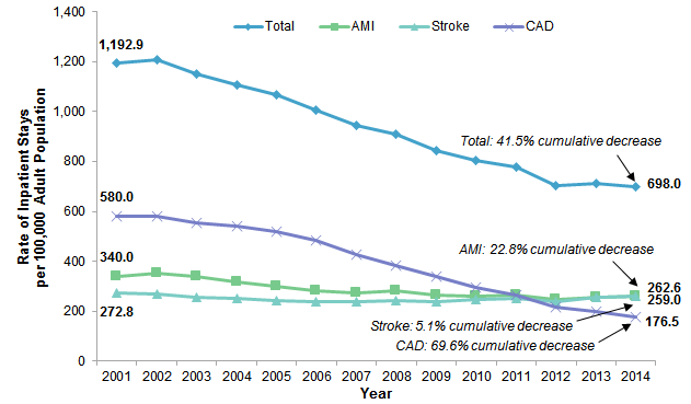 Figure 1 is a line graph illustrating the rate of inpatient stays for atherosclerotic cardiovascular disease per 100,000 adult population from 2001 to 2014.