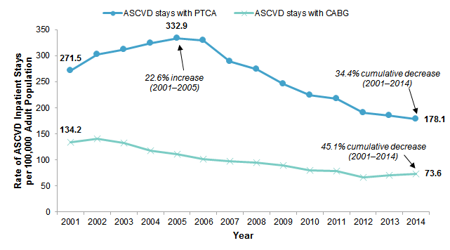 Figure 2 is a line graph illustrating the rate of atherosclerotic cardiovascular disease inpatient stays with percutaneous transluminal coronary angioplasty and coronary artery bypass graft per 100,000 adult population from 2001 to 2014.