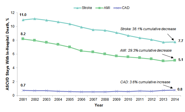 Figure 3 is a line graph illustrating the percentage of adult atherosclerotic cardiovascular disease stays with in-hospital death from 2001 to 2014.