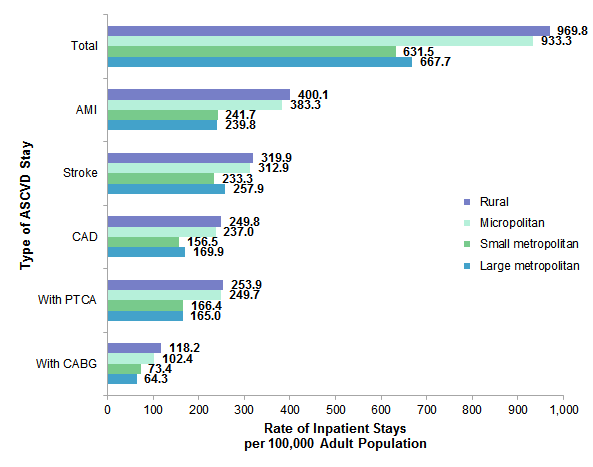 Figure 5 is a bar chart illustrating the rate of atherosclerotic cardiovascular disease inpatient stays per 100,000 adult population by location of patients' residence.