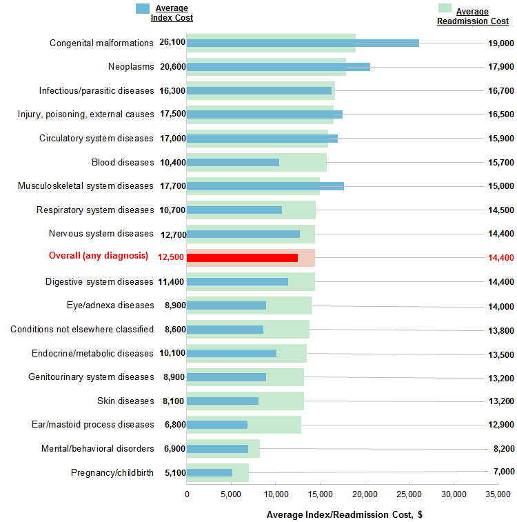 Characteristics of 30-Day All-Cause Hospital Readmissions