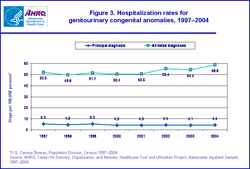 Figure 3. Bar chart showing hospitalization rates for genitourinary congenital anomalies, 1997-2004