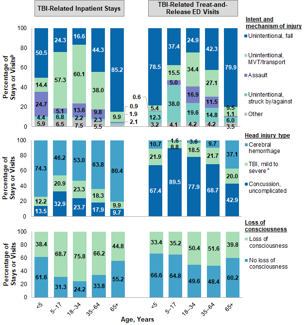 Figure 1 is six bar charts that illustrates the percentage of traumatic brain injury -related inpatient stays and treat-and-release emergency visits by intent/mechanism of injury, type of head injury, and loss of consciousness by age group in 2017. Data are provided in Supplemental Table 1.