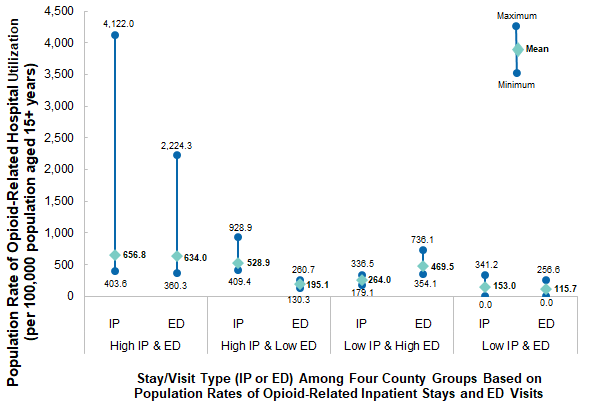 Figure 2 is a Line chart illustrating the maximum, minimum, and mean of the population rate of opioid-related hospital utilization per 100,000 population aged 15+ years for inpatient stays and emergency department visits in counties with high and low population rates across 35 States and the District of Columbia in 2016. Data are provided in Supplemental Table 2.