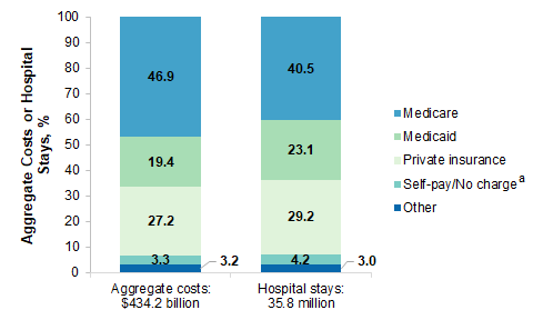 Figure 1 is a bar chart that shows the percentage of aggregate hospital costs and hospital stays that are covered by Medicare, Medicaid, private insurance, self-pay/no charge, and other. Data points are described in text below the image.